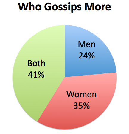 Who Gossips More